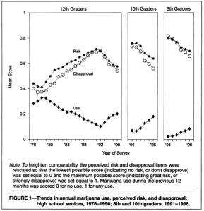 As perceived risk and disapproval go up, use goes down (Bachman, Johnston & O'Malley, American Journal of Public Health, June 1998)