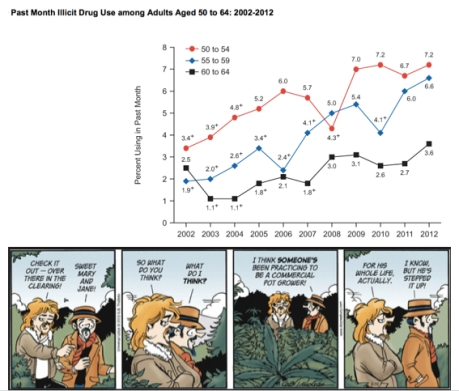 NSDUH's data and Doonesbury's pot farm